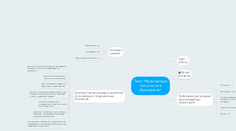 """Mind Map: Тема """"Мультимедиа технологии в образовании"""""""