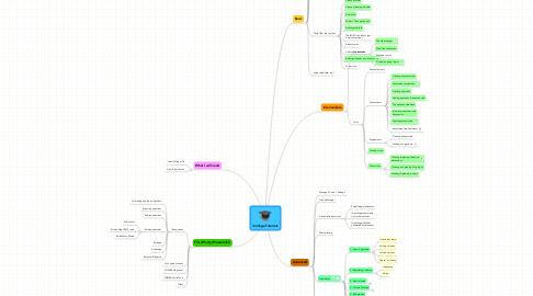 Mind Map: iCollege Tutorials