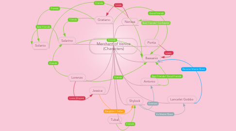 Mind Map: Merchant of Venice (Characters)