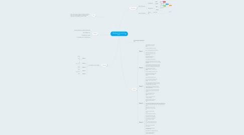 Mind Map: Bleeding in the name of Love
