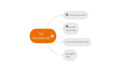 Mind Map: my homework