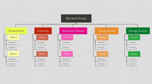 Mind Map: My Ideal Society