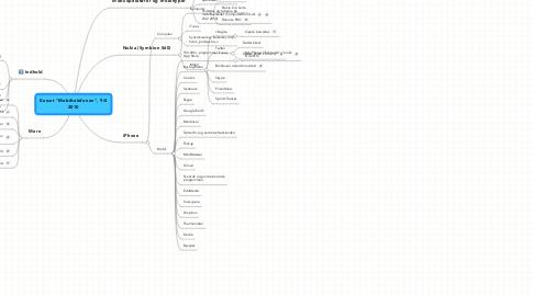"""Mind Map: Kurset """"Mobiltelefonen"""", 9/42010"""