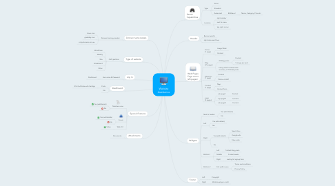 Mind Map: Website Assistance