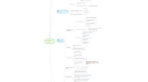 Mind Map: hoofdstuk 2: water