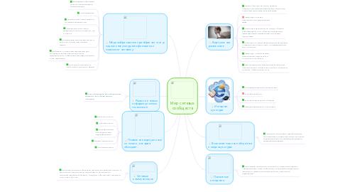 Mind Map: Мир сетевых сообществ