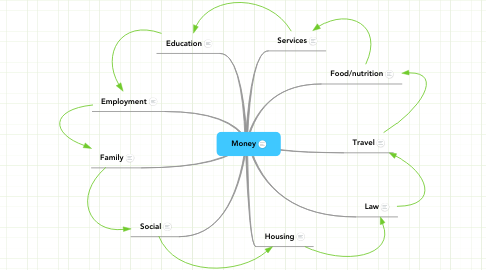 Mind Map: Money