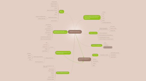 Mind Map: Reference Services