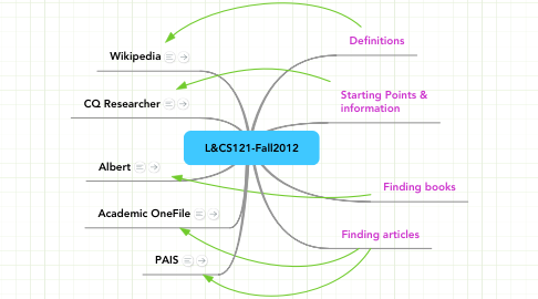 Mind Map: L&CS121-Fall2012