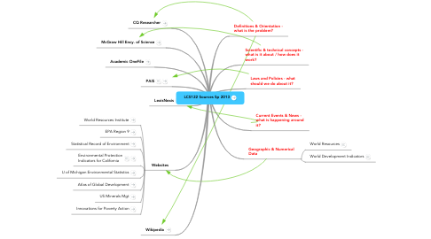 Mind Map: LCS122 Sources Sp 2013