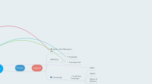 Mind Map: Website