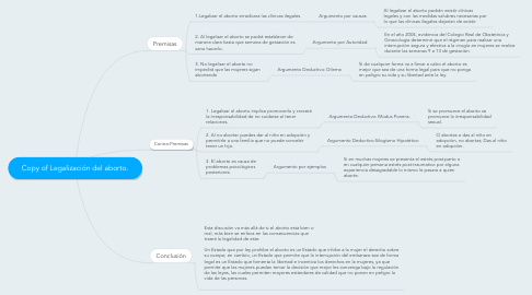 Mind Map: Copy of Legalización del aborto.