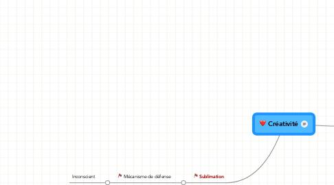 Mind Map: Créativité