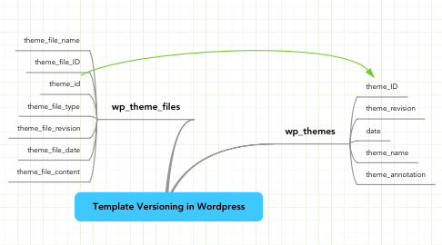 Mind Map: Template Versioning in Wordpress