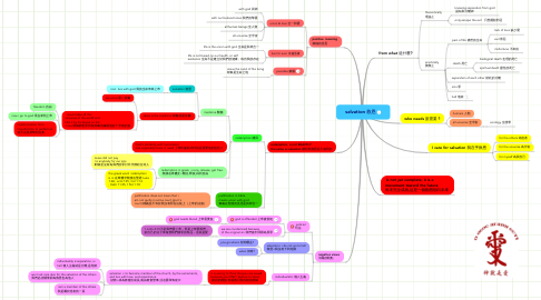 Mind Map: salvation 救恩