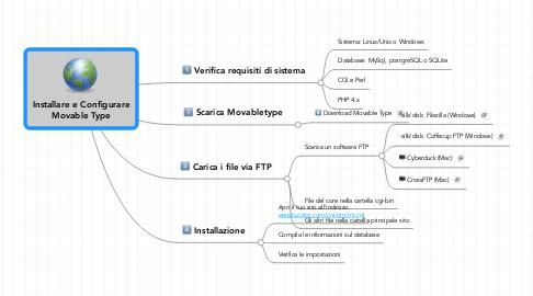 Mind Map: Installare e Configurare Movable Type