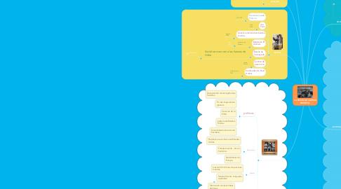 Mind Map: LA SEGUNDA GUERRA MUNDIAL