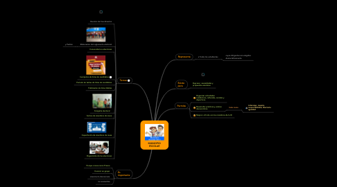 Mind Map: MUNICIPIO ESCOLAR
