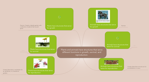 Mind Map: Plants and animals have structures that serve different functions in growth, survival, and reproduction.