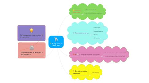 Mind Map: Инструменты синектики