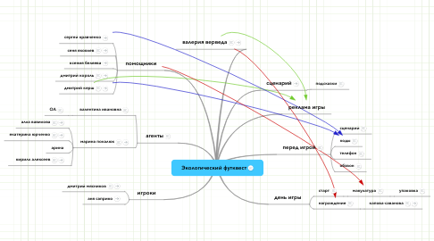 Mind Map: Экологический футквест