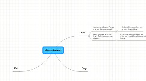 Mind Map: Idioms-Animals