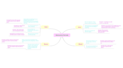 Mind Map: Idioms parts of the body