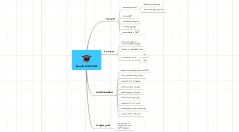 Mind Map: Moodle NVM SOM