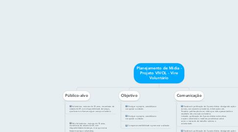 Mind Map: Planejamento de Mídia - Projeto VIVOL - Vire Voluntário