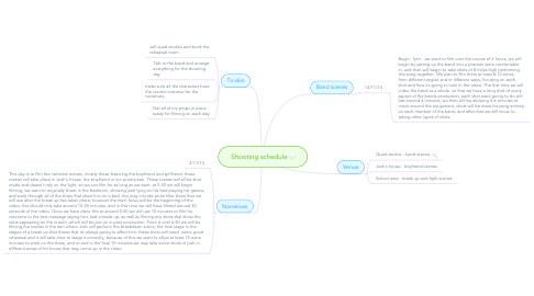 Mind Map: Shooting schedule
