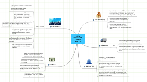 Mind Map: HOW BUSINESSES CAN USE WEB 2.0