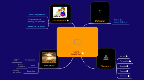 Mind Map: TEXTO NARRATIVO