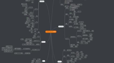 Mind Map: スクールビジネス勉強会