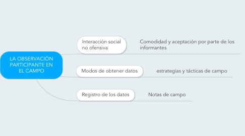 Mind Map: LA OBSERVACIÓN PARTICIPANTE EN EL CAMPO