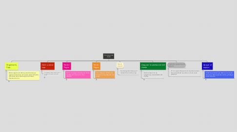 Mind Map: Funciones del cajero
