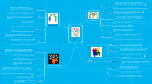 Mind Map: Web 2.o Tools