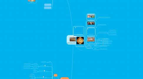 Mind Map: Literatura Quechua