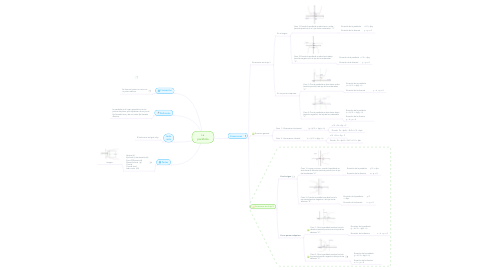 Mind Map: La parábola