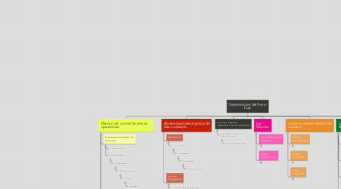 Mind Map: Determinación del Precio Final