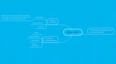 Mind Map: Actividades