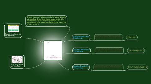 Mind Map: LA CIECUNFERENCIA