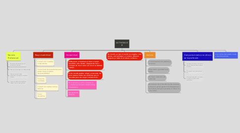 Mind Map: ACTIVIDAD 8