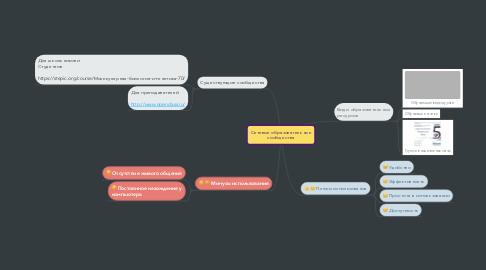 Mind Map: Сетевые образовательные сообщества