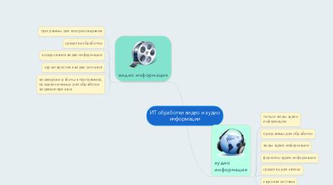 Mind Map: ИТ обработки видео и аудио информации