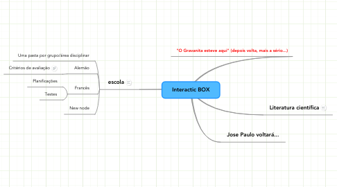 Mind Map: Interactic BOX