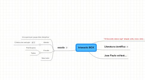 Mind Map: Interactic BOX