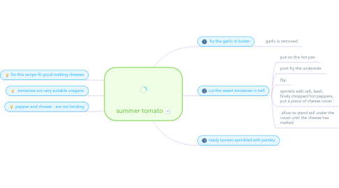 Mind Map: summer tomato