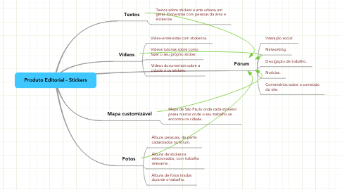 Mind Map: Produto Editorial - Stickers