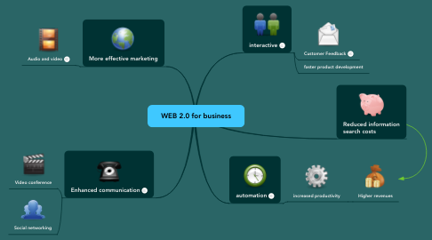 Mind Map: WEB 2.0 for business