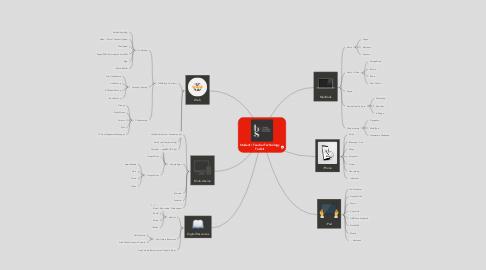 Mind Map: Student / Teacher Technology Toolkit